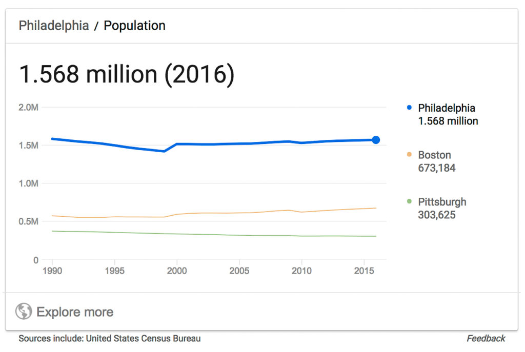 Philadelphia Population | What are featured snippets | The Content Group